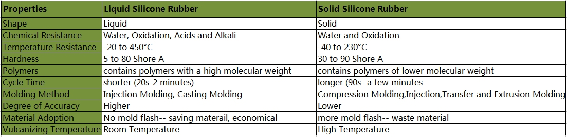 Differences between SLR and Solid Silicone