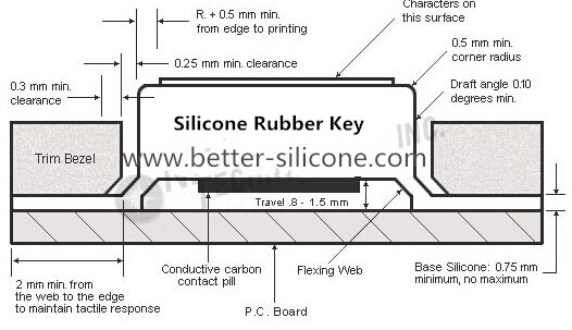 Custom Silicone Rubber Keypad Guide Manufacturer